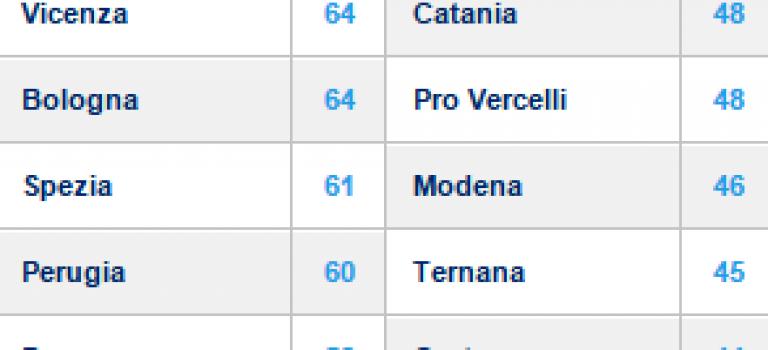 """Ciak, si gira! """"Profondo rossazzurro"""" a Brescia"""
